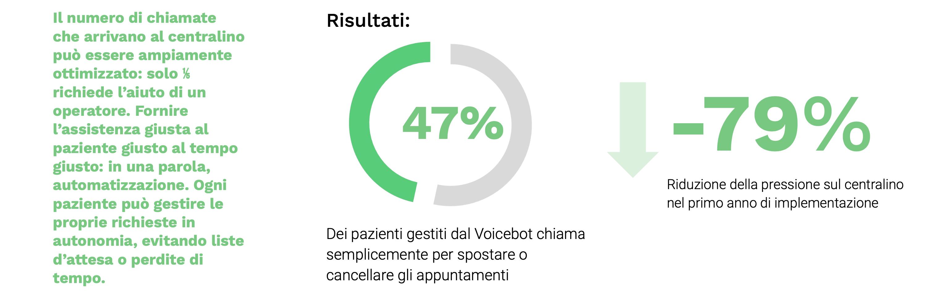 statistiche voiceboot Santagostino